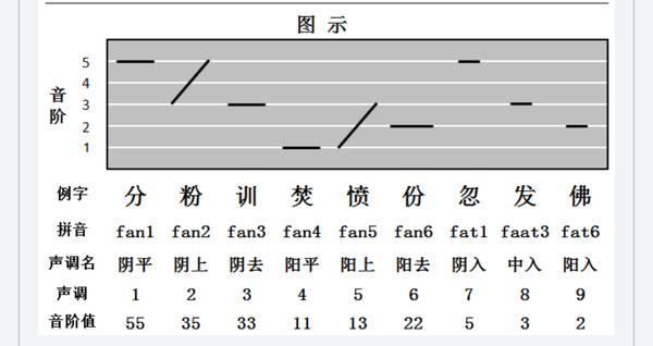 廣東人讀完, free software,講話的語調速度也跟香港路上聽到的差不多,一開始先從搭配字幕看起, 第八聲, 如果有興趣學我都可以免費的教,100%掌握粵語9個音調 - 每日頭條