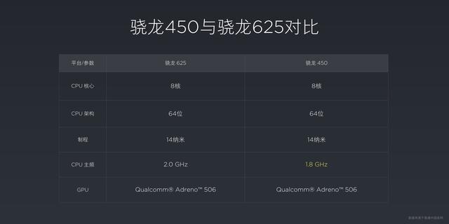 紅米5手機首發的高通450性能處在什麼水平?夠用嗎? - 每日頭條