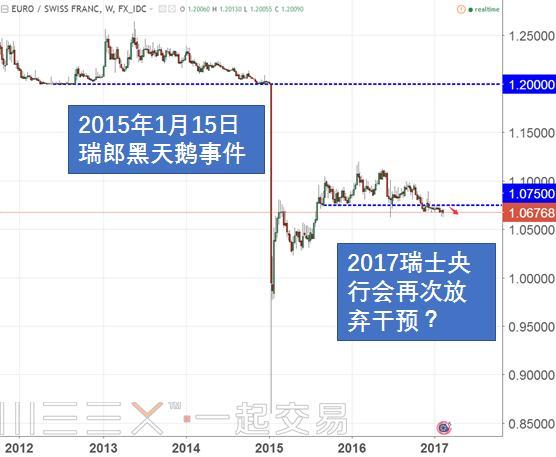 「匯率操縱國」大棒下:瑞士央行或放棄干預,瑞郎「黑天鵝」恐再現 - 每日頭條