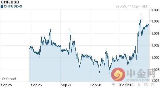 今日瑞士法郎對美元匯率持續波動(2016-09-30) - 每日頭條