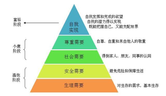 心理學測一測 馬斯洛的五個需要層次 看看你處在第幾層 - 每日頭條