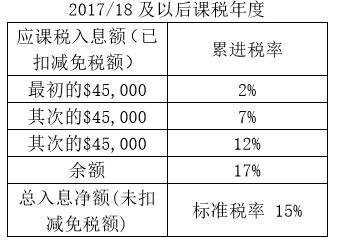 中港個人所得稅比較分析之二 - 每日頭條