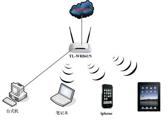 wifi輻射的功率有多大 ? - 每日頭條