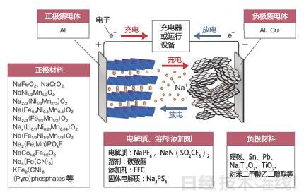 鈉離子電池距離代替鋰離子電池更進一步 - 每日頭條