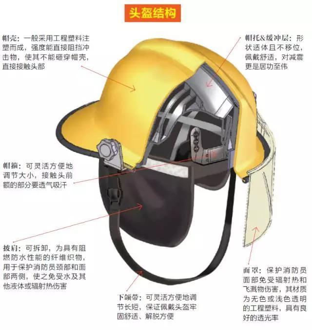 消防員「頭」等重要的大事!——消防頭盔中的奧妙 - 每日頭條