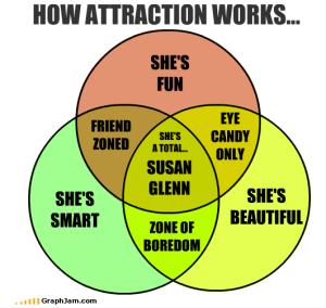 How Attraction Works  Venn Diagram  A Susan Glenn has all three | Susan Glenn | Know Your Meme