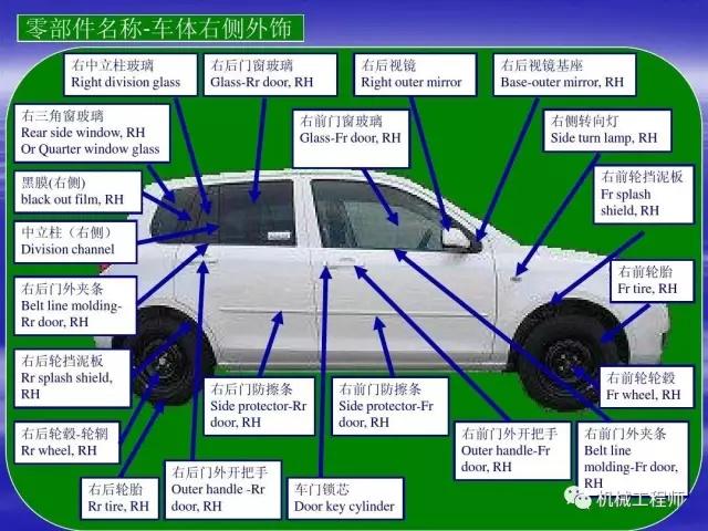 【汽車知識】最全面直接的汽車結構中英文圖解 - 壹讀