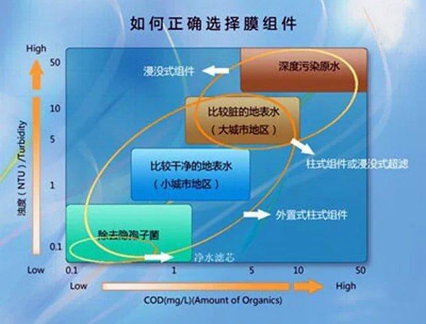不同材質超濾膜的典型特性分析 - 壹讀