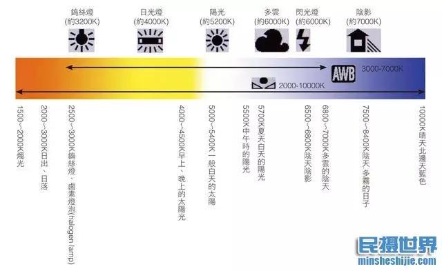 白平衡與色溫的關係 - 壹讀