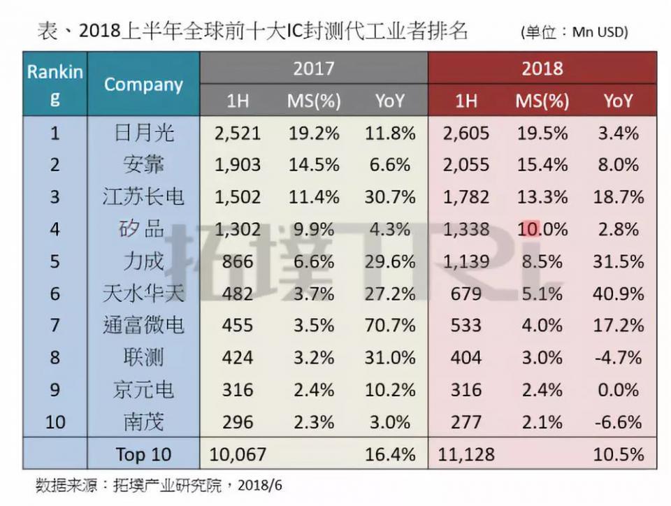從最新封測廠排名看中國封測產業崛起 - 壹讀
