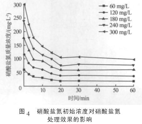不鏽鋼酸洗廢水中硝酸鹽氮處理方法 - 壹讀