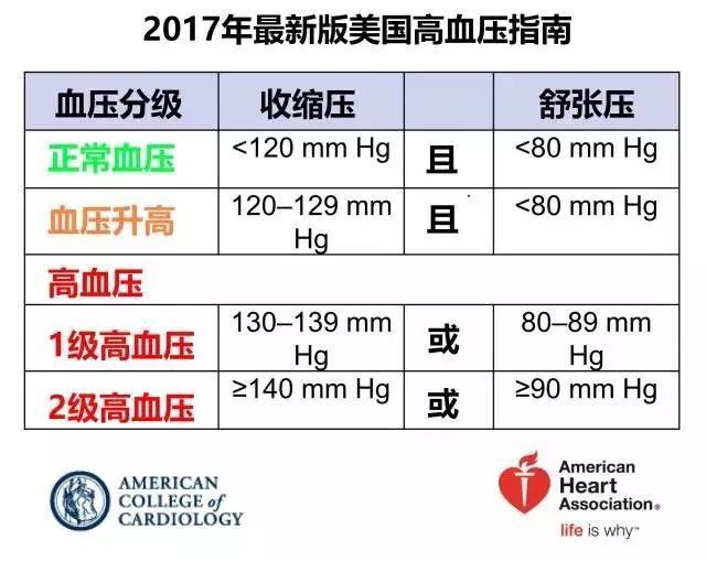 高血壓標準又改動了!瞬間多出幾億病人?看看你在裡面嗎 - 壹讀