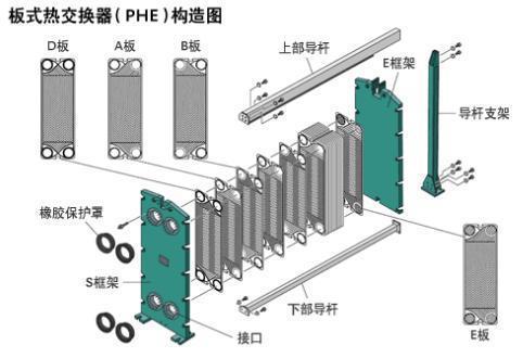 板式換熱器工作原理及結構 - 壹讀