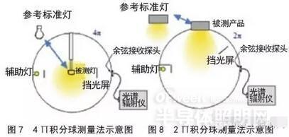 LED照明知識大全:造成積分球測量誤差的15種可能因素影響 - 壹讀
