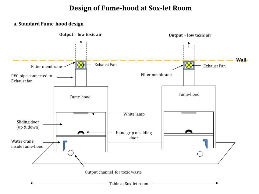 pdf design of fume hood at soxhlet room