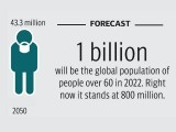 Pakistan's elderly population expected to swell from current 6.6% to almost 16% in 2050.