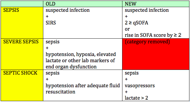 Sepsis 3.0 in the ED - The Original Kings of County