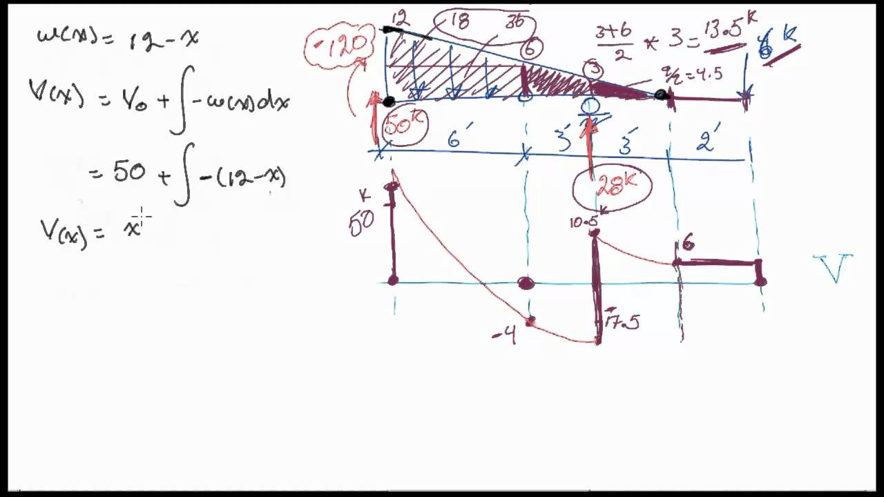 Shear Force And Bending Moment Diagrams For An INTERESTING