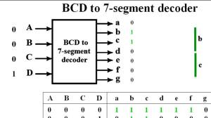 BCD to 7 segment decoder  YouTube