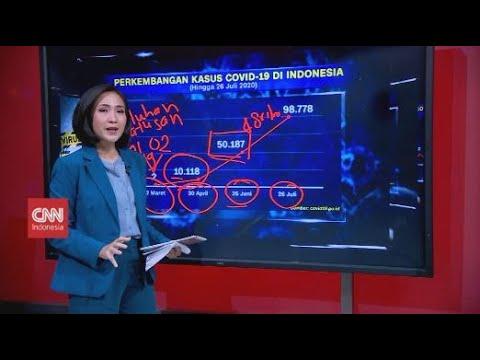 Jejak Covid-19 di Indonesia