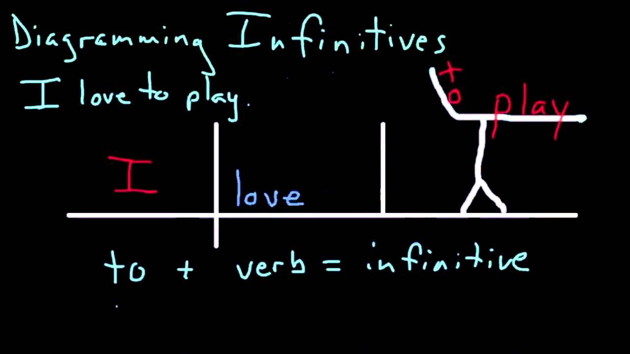 Diagramming Infinitives