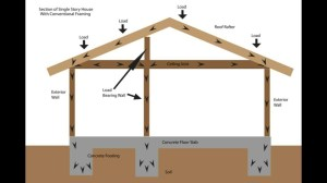 Load Bearing Wall Framing Basics  Structural Engineering and Home Building Part One  YouTube