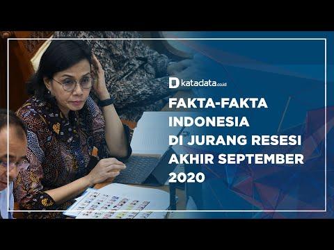 Fakta-fakta RI di Jurang Resesi Akhir September 2020   Katadata Indonesia