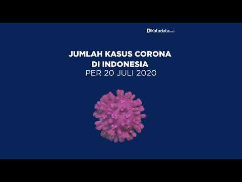 TERBARU: Kasus Corona di Indonesia per Senin, 20 Juli 2020 | Katadata Indonesia