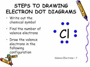 Electron Dot Diagram  YouTube