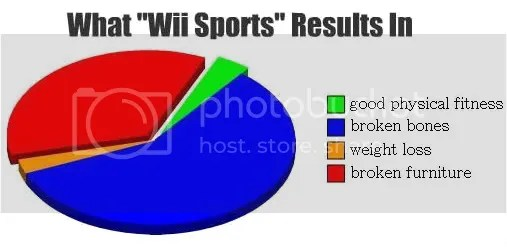 wii sports graph bars ftw