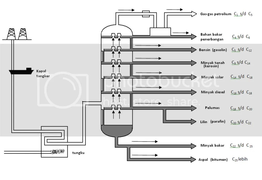 skema penyulingan minyak bumi menara destilasi