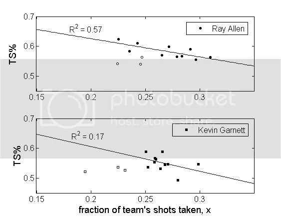 braess\u0027s paradox and \u201cthe ewing theory\u201d gravity and levityhere is a sample of a more trusthworthy analysis, where skill curves are defined in terms of ts% and not just regular fg%