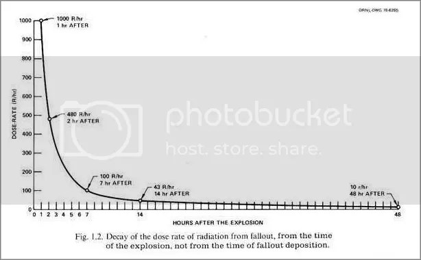 https://i1.wp.com/i1014.photobucket.com/albums/af266/haremountain/Shielding%20and%20measurements%20and%20decontamination/fallout3_border.jpg