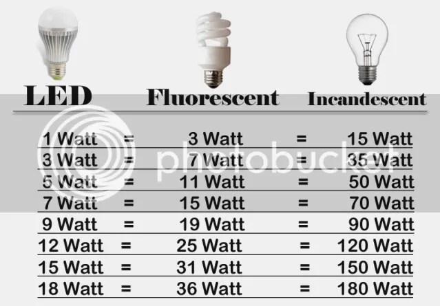 y Incandescente Equivalencias Fluorescente LED entre SjGLqUMpzV