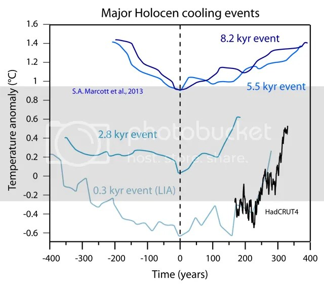 400(?) years of warming | Climate Etc