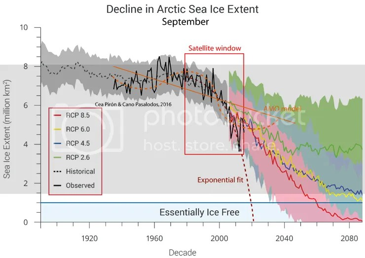 Is the Arctic sea ice 'spiral of death' dead? | Climate Etc