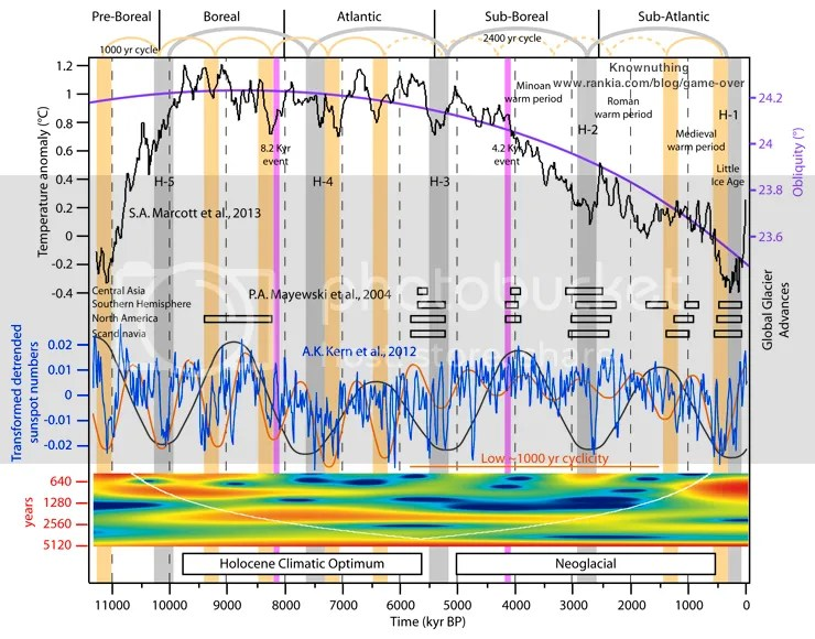 Are we headed for a new solar minimum? | Climate Etc