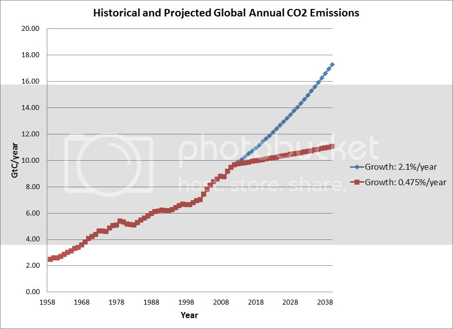 photo CO2Emissions-21and0475_growth_rates_zps20b1f74a.png