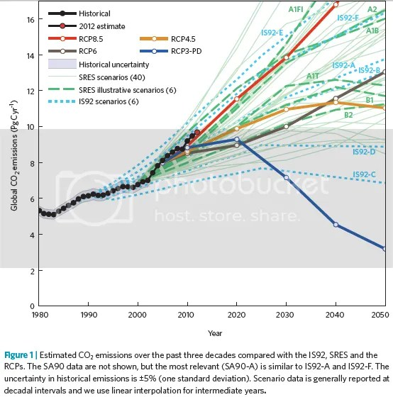 photo CO2EmissionsScenarios-hist-and-RCP-2012-b.png