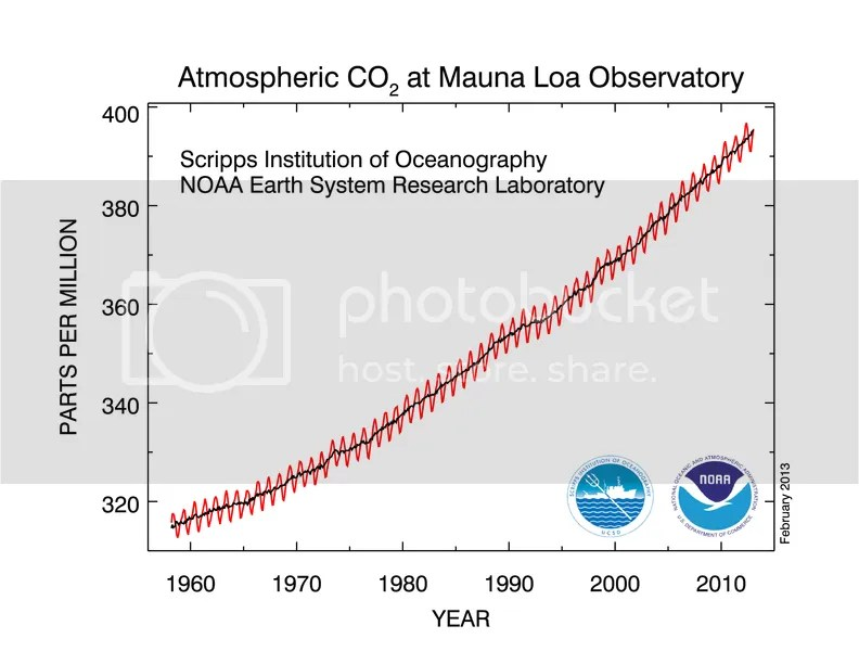 photo CO2_concentration_50y_trend_NOAA_201302_zpsd23ef3f0.png
