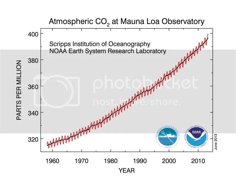 photo CO2_concentration_50y_trend_NOAA_201306_zps5ba37b14.png