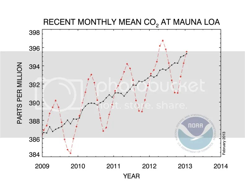 photo CO2_concentration_5y_trend_NOAA_201302_zpsf91fb45e.png