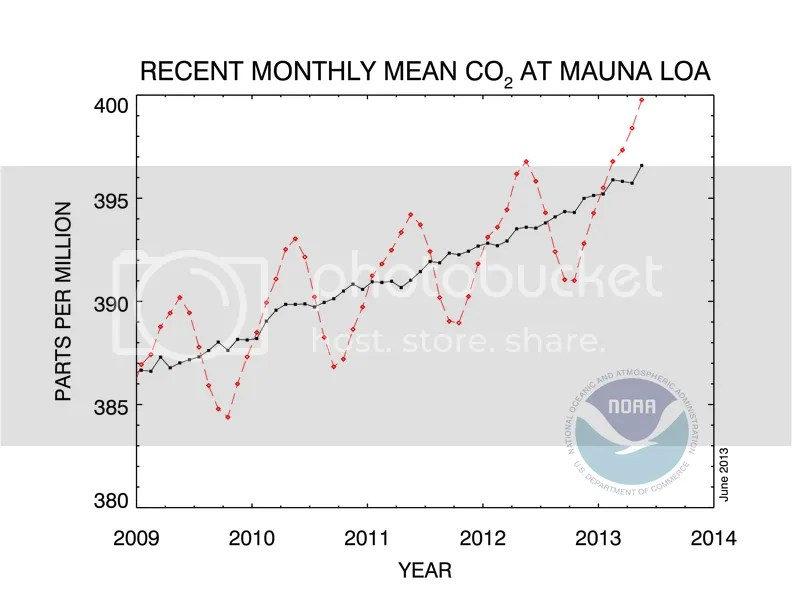 photo CO2_concentration_5y_trend_NOAA_201306_zps66f17f18.png