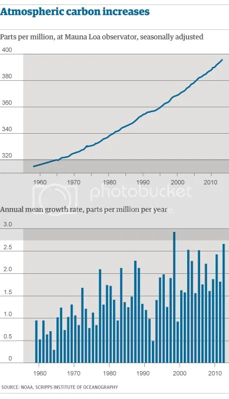 photo CO2_concentration_annual_growth_rate_NOAA_2012_zps4d9dfbcb.png