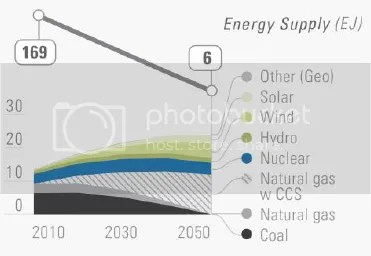 photo DeepDecarbonizationPathways-USenergysupply-highCCSscenario_zpsc21455f6.png