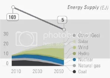 photo DeepDecarbonizationPathways-USenergysupply-highrenewablescenario_zps38d61faa.png