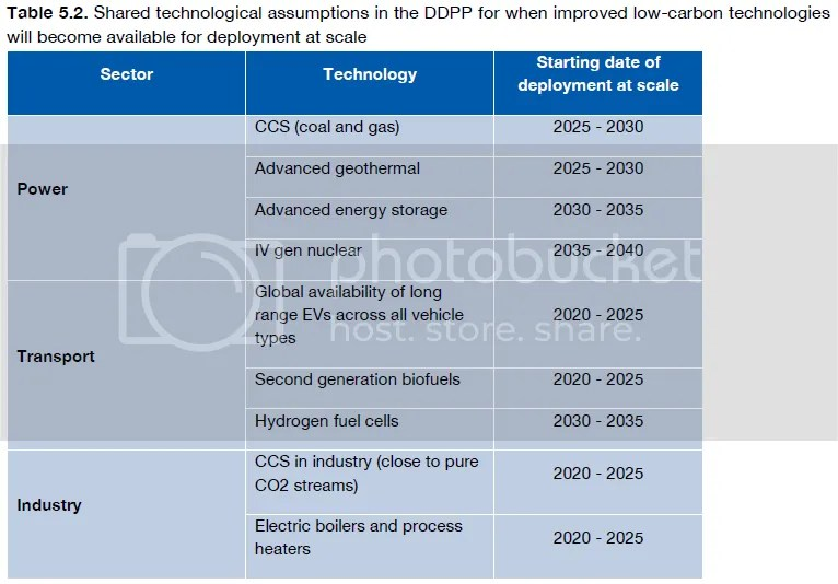 photo DeepDecarbonizationPathways-technologicalassumptions_zpsf6dd59ef.png