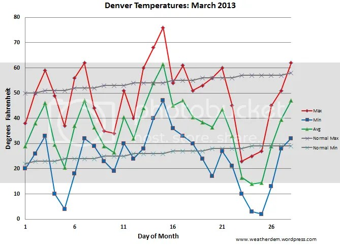 photo Denver_Temps_201303_zps2e96a01c.png