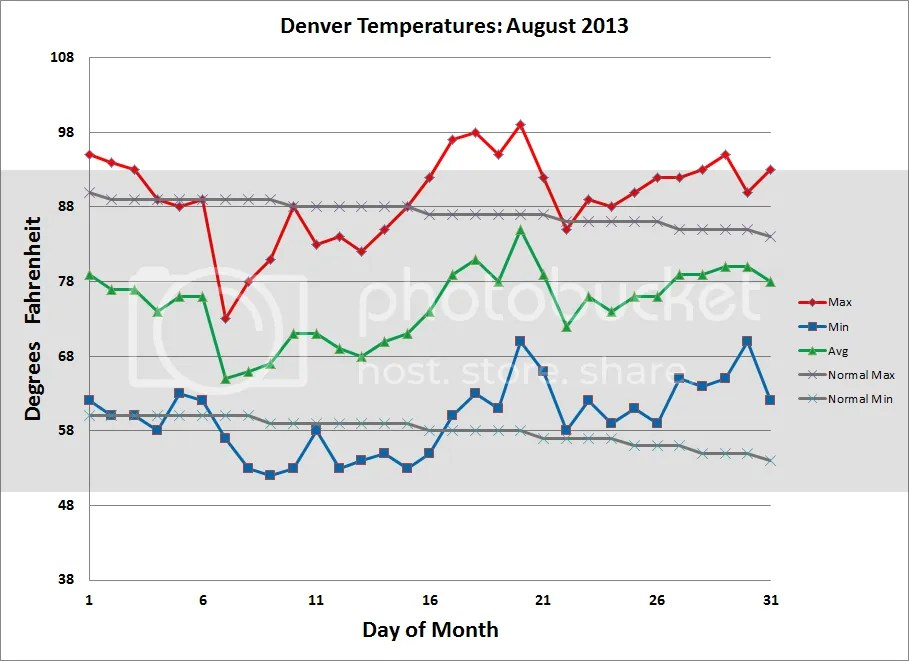 photo Denver_Temps_201308_zps974cdaa4.png