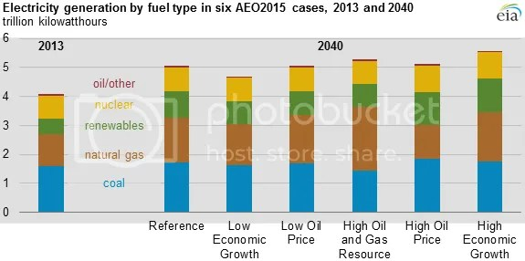 photo EIA Annual Energy Outlook 2015 Fig 3_zpsvigp121n.png